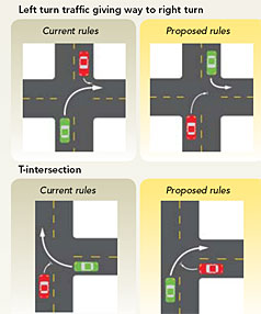 Give way rule change