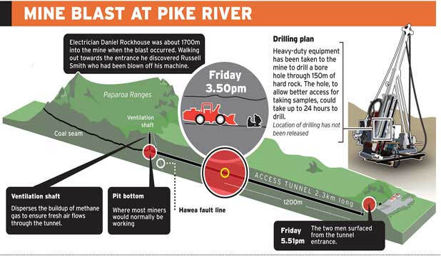Pike river mining disaster
