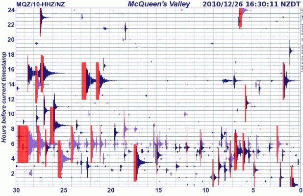 The 2.07am quake is centre left, two quakes close to each other. The earlier quake is the one in Gisborne. The big 10.30am shock is bottom left, and it shows the ground has barely stopped shaking since.