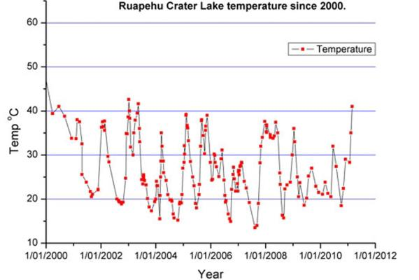 Graph of heating at Ruapehu's crater lake