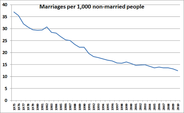 Marriage Rates 1975 - 2010