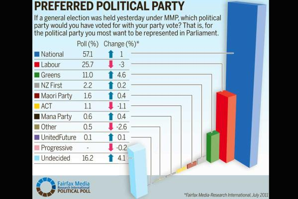 Results from a Fairfax Media-Research International political poll.