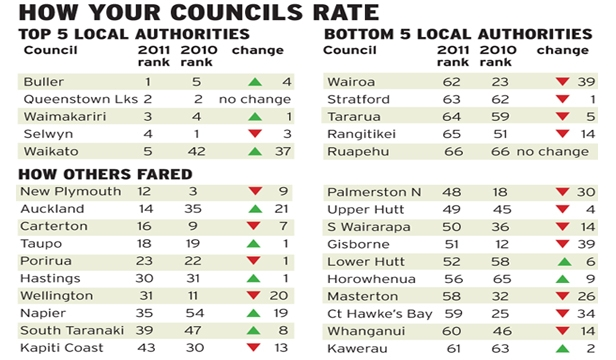 Council ratings