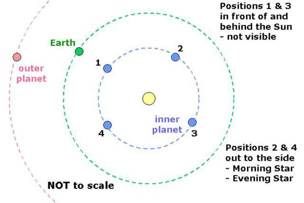 diagram of the four inner planets-#2