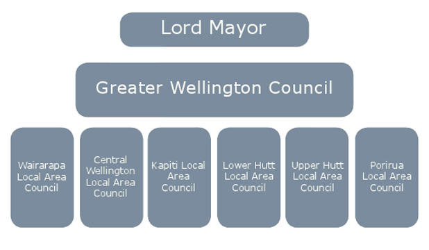Greater Wellington Council chart