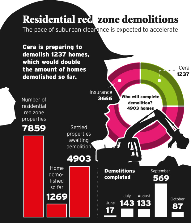 Residential red-zone demolitions