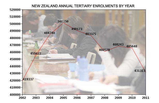 nz tertiary enrolments