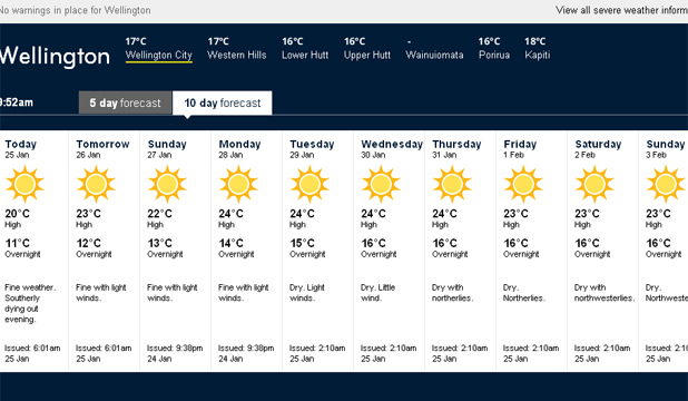 THE FORECAST: MetService's 10-day prediction for Wellington.