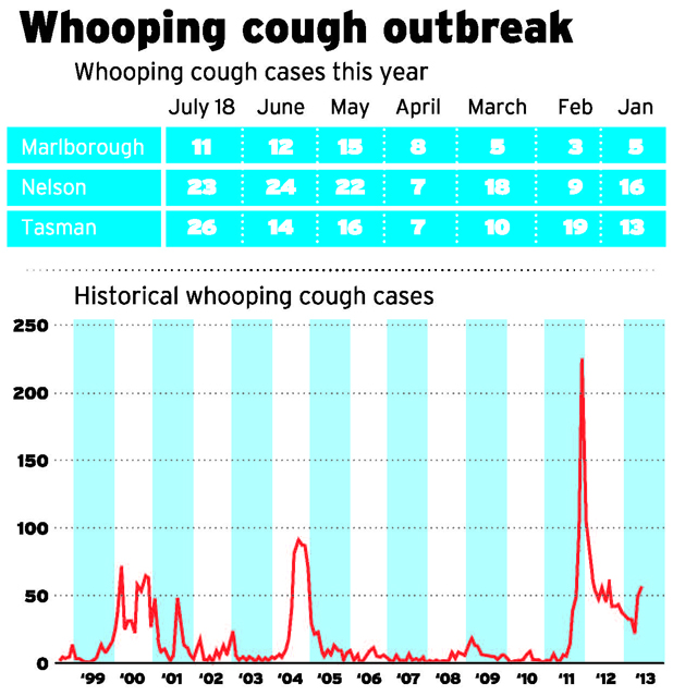 whooping cough graphic