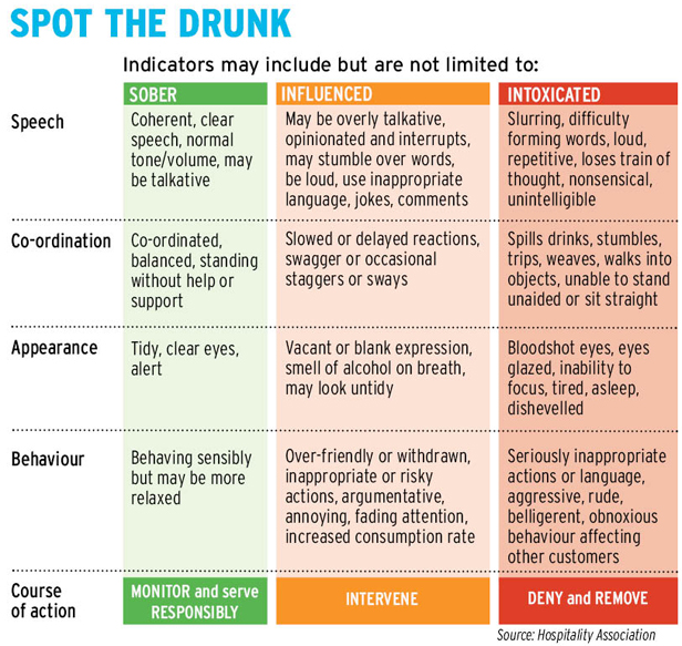 Guidelines for spotting drunk people