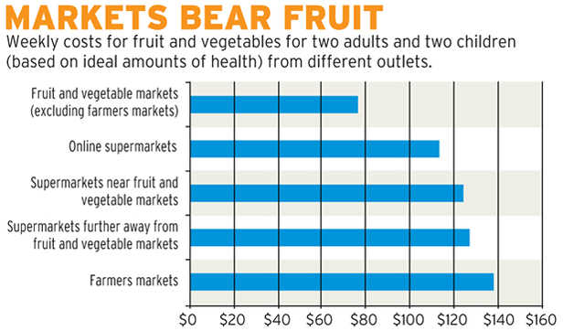 Fruit and vege graphic