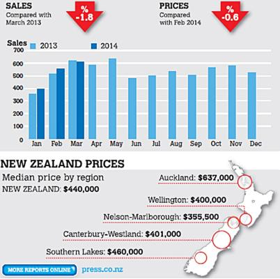 Canterbury house prices March 2014