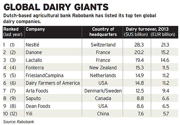 Global dairy giants