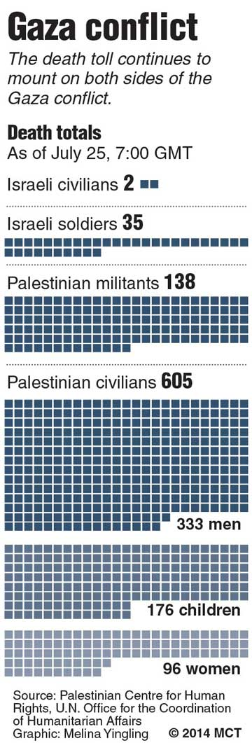 gaza death toll