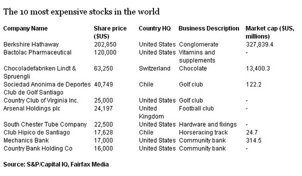 expensive shares