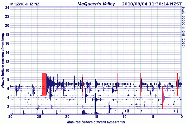 This graph shows today's earthquake provided by Geonet.