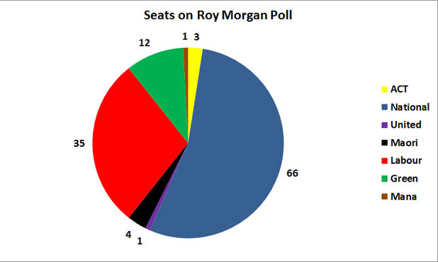 Roy Morgan polled 858 New Zealanders from Monday 2 to Sunday 15 May.