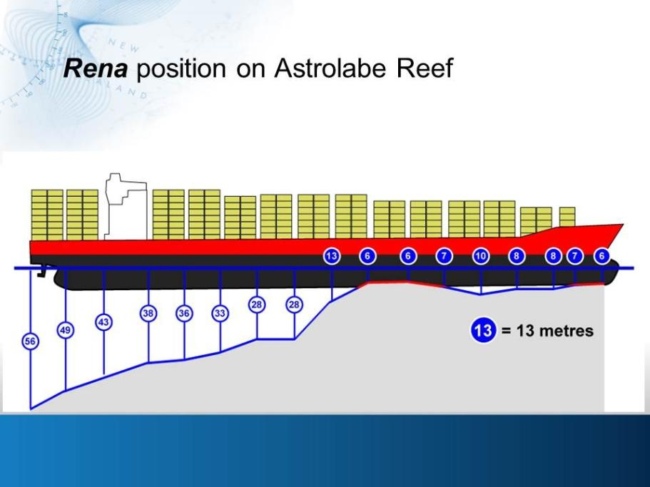 The container ship Rena's position on Astrolabe Reef.