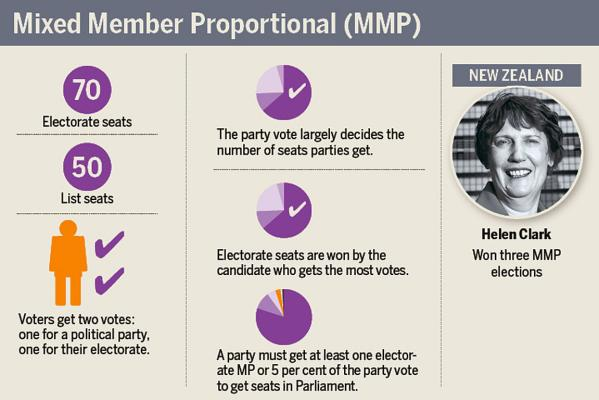 MMP referendum