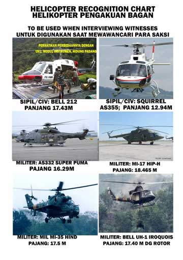 An aircraft spotting sheet released by Media Alerts to help locals identify make and models of helicopters allegedly being used in attacks in West Papua.