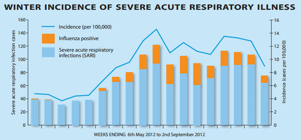 A total 1370 cases of severe acute respiratory infection were recorded between April and September.