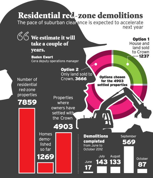 Red zone demolitions graphic