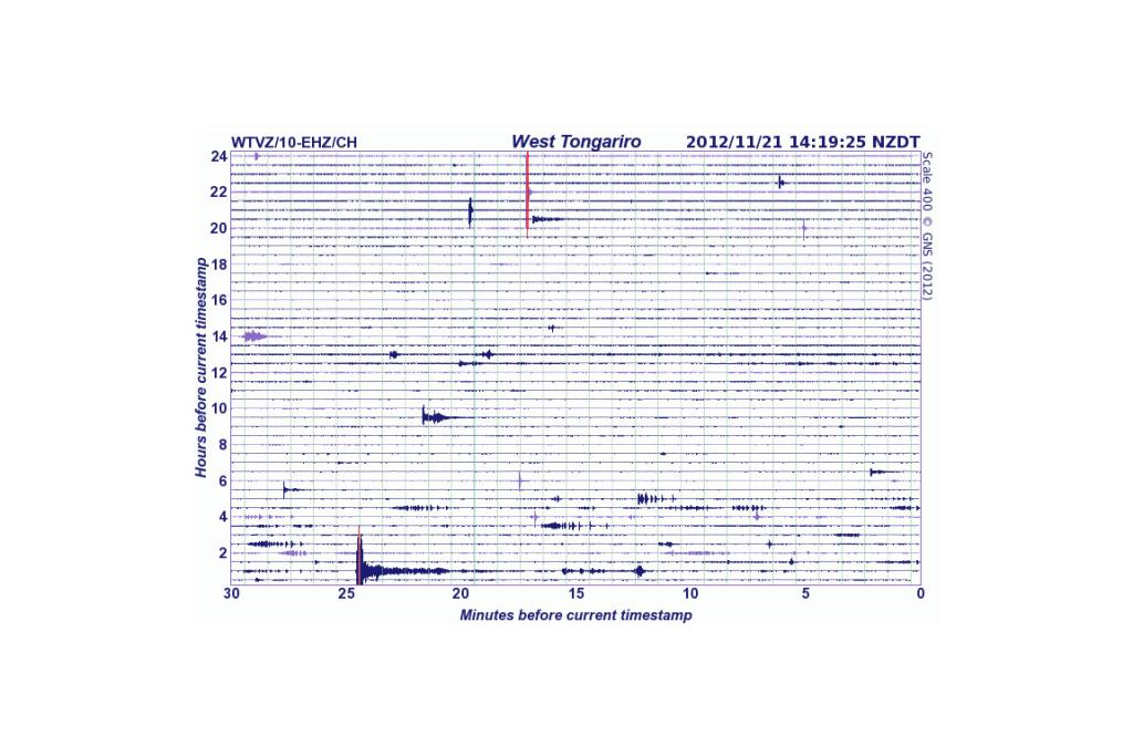 The West Tongariro volcano drum showing seismic activity in the hours up to 2.19pm.