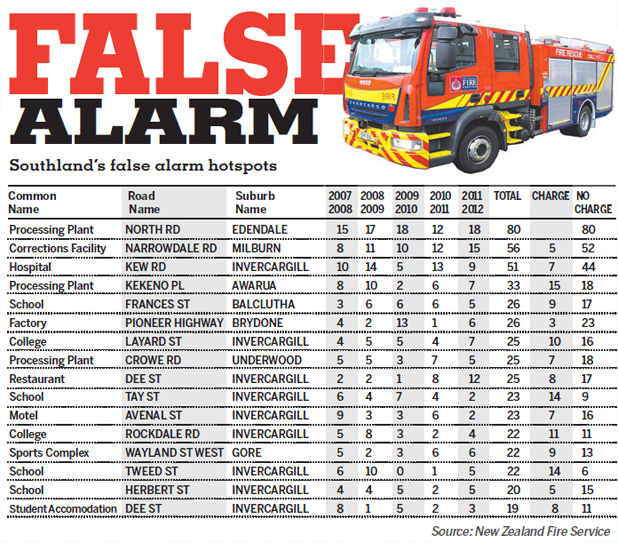 False alarm graphic