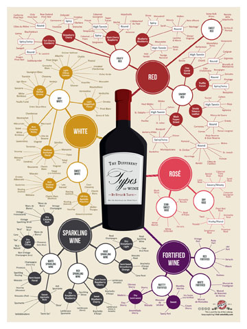 The flow chart has people think about whether they like light or full-bodied, lush or smooth wines.