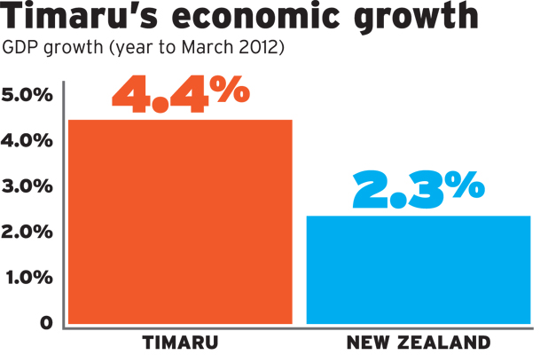 timaru growth graph