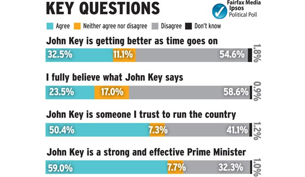 POLL: A majority of New Zealanders do not fully believe what John Key says.