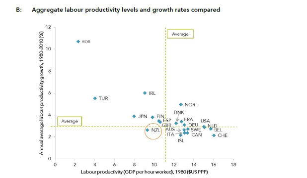 MIND THE GAP: Aggregate labour productivity levels and growth rates compared (Source: OECD; authors' calculations).