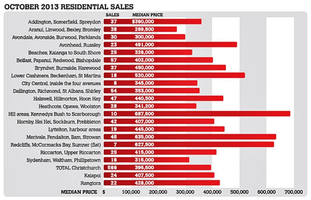 Christchurch house sales October 2013