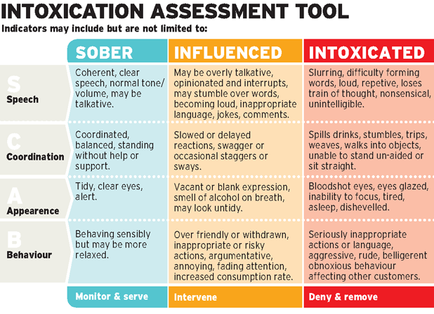 Intoxication graphic