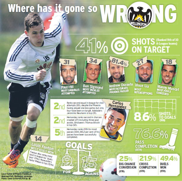 Wellington Phoenix stats graphic