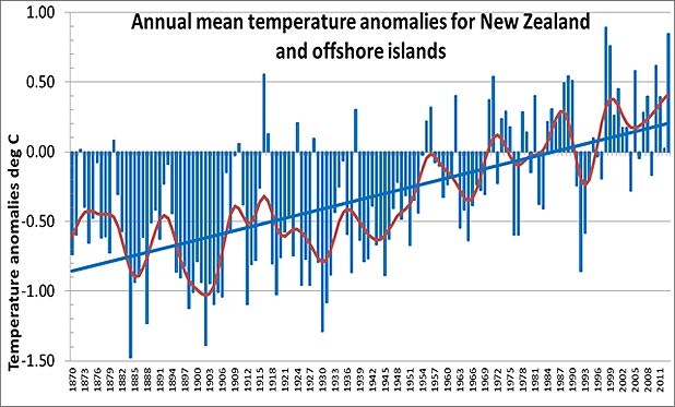 A graph showing the temperature increase. The zero line is the average temperature from 1961-1990.