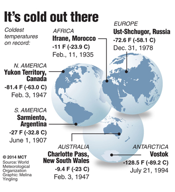 World's coldest temps