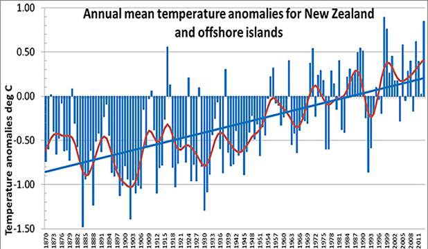 WARMING UP: Annual temperatures continue to trend upward.