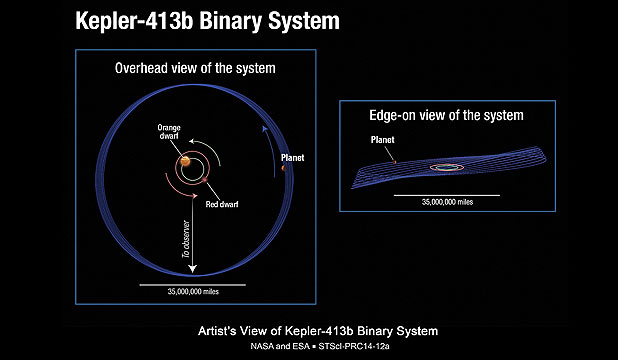 The planet Kepler-413b is located 2300 light-years from Earth in the constellation Cygnus. It circles a close pair of orange and red dwarf stars every 66 days.