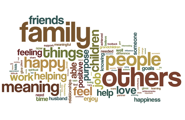 Happiness word cloud