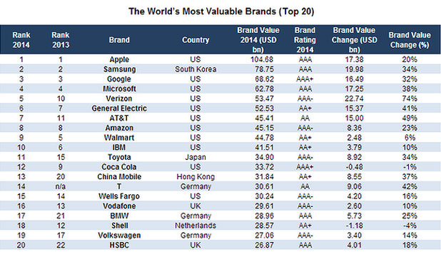 most powerful brands