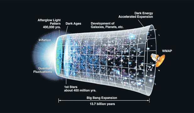 "THE BIG BANG THEORY: The expansion of the universe over most of its history is illustrated in this image but, while there is evidence for the ""big bang"", scientists still can't tell us what went bang, what expanded at a terrific rate and why."
