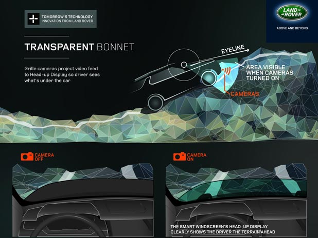 Land Rover's 'invisible car' technology utilises cameras under the car to create the impression of a see-through bonnet.