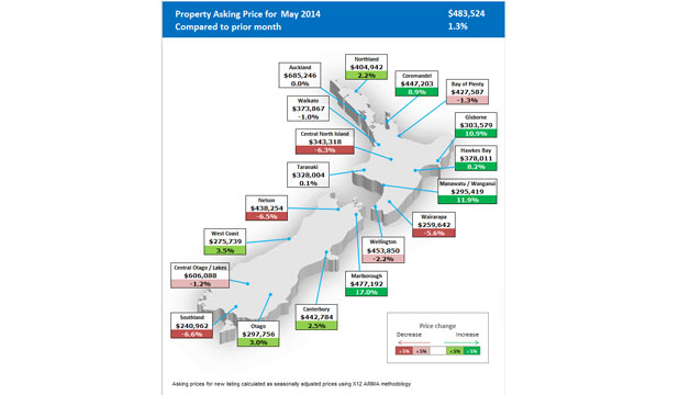 Average house asking prices from realestate.co.nz.