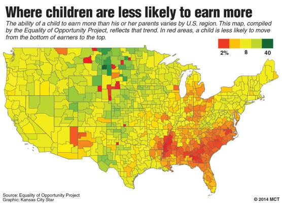 american social mobility