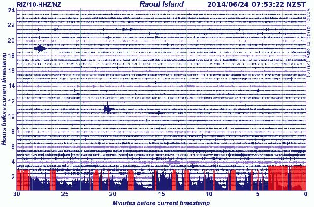 GNZ science earthquake drim - Kermade quake