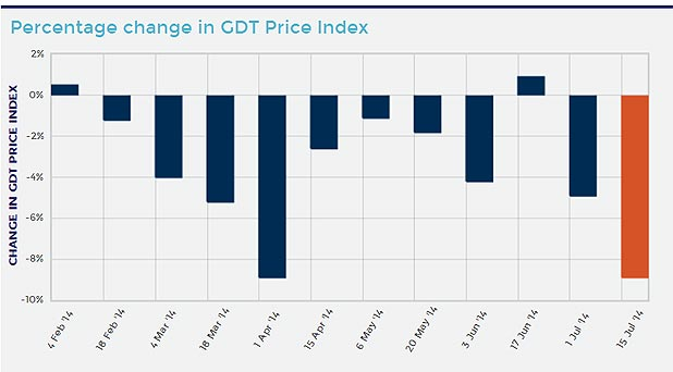 A graph showing the percentage change in the GlobalDairyTrade index said February 4, 2014.
